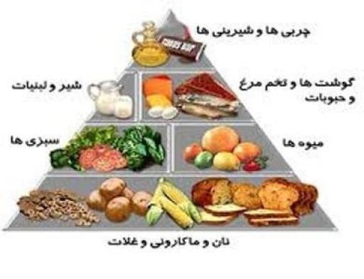 رژیم غذایی مناسب برای مبتلایان به سرطان سینه